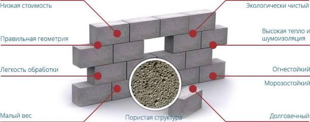 Характеристика блоков