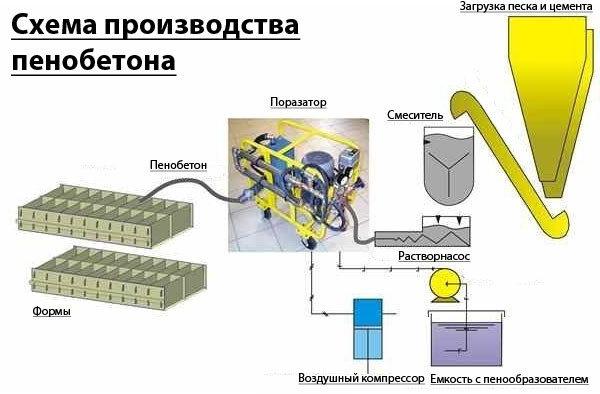 Технология производства пенобетонных блоков