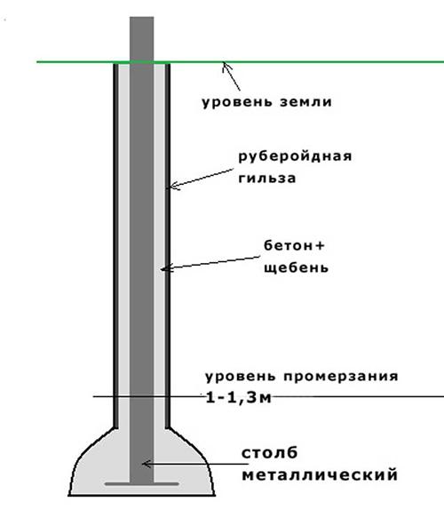 Схема установки стойки забора