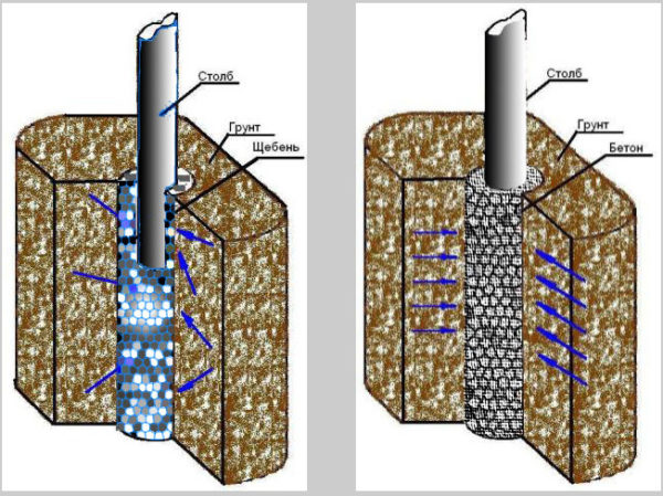 Щебенение и бетонирование стойки