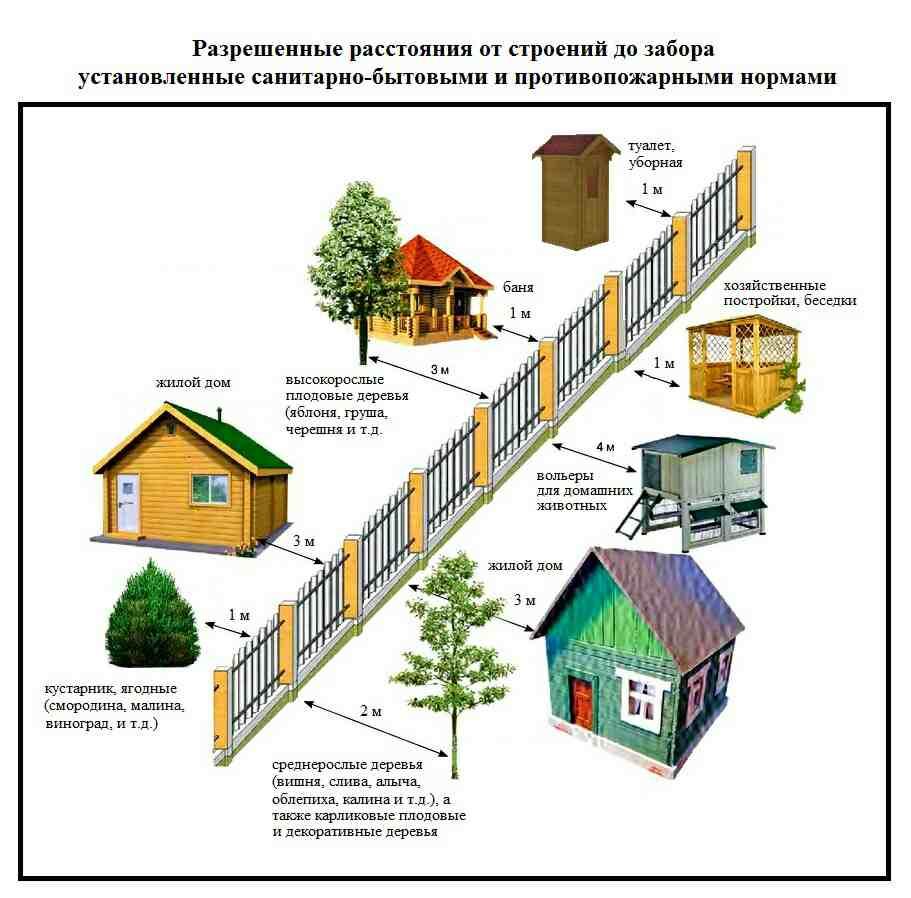 нормативы при строительстве частного дома