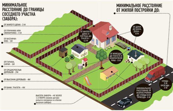 Нормативы между постройками
