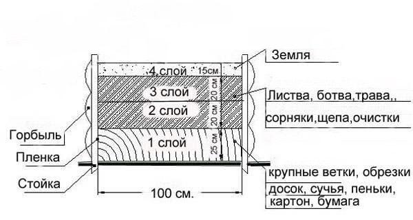 Схема теплой грядки