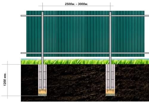 Строительство изгороди