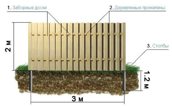 Схема установки ограды своими руками