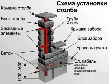 Схема монтажа бетонных столбов для забора