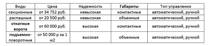 Таблица вариантов