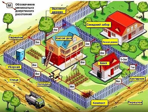 Беспрепятственный доступ к земельному участку