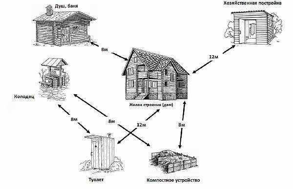 Нормативы в строительстве
