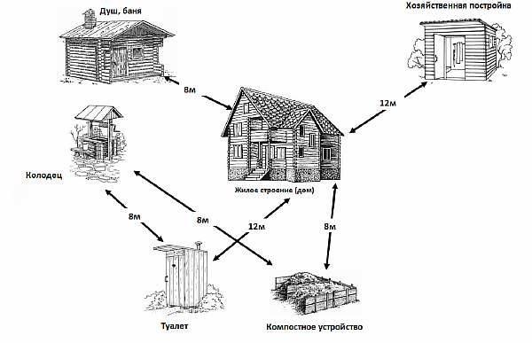 На каком удалении от изгороди строить баню