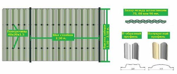 Схема монтажа стального забора