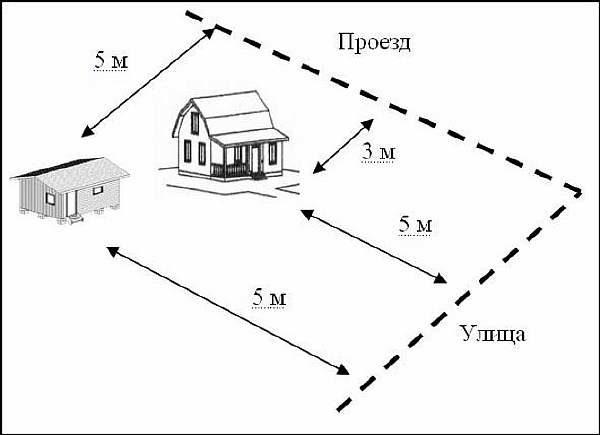 Нормативные дистанции согласно СНиП