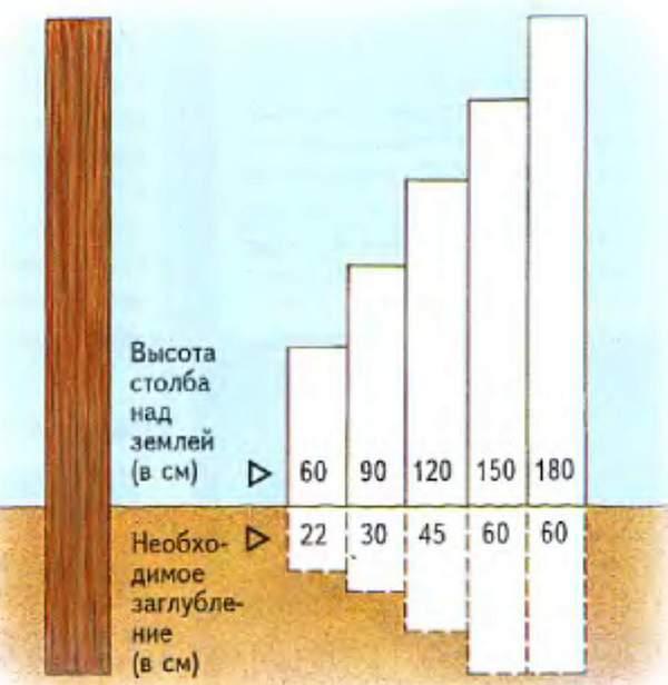 Соотношение высоты опоры и глубины ямы