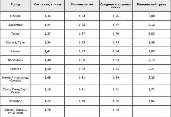 Значения глубины промерзания грунта