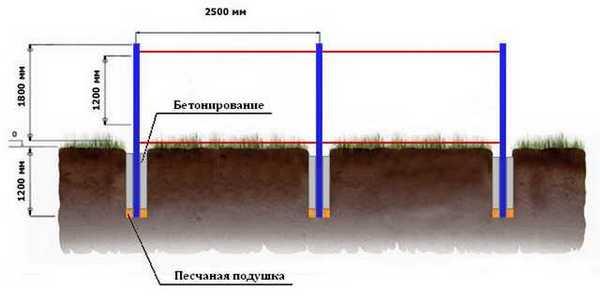 Эскиз расчета длины между столбами