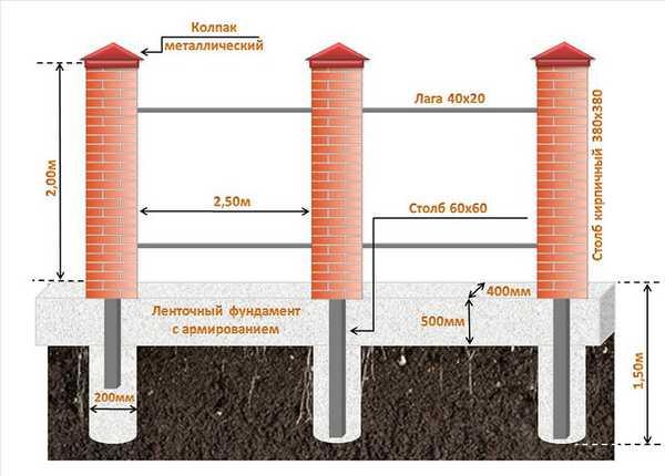 Сборка кирпичных столбов