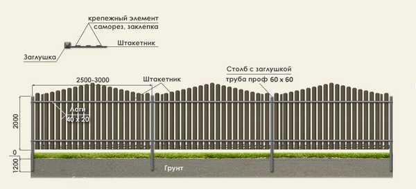 Схема сборки забора из металлического штакетника