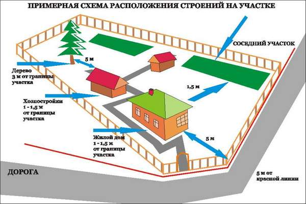 Схема расстояний между постройками