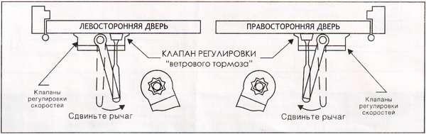Схема монтажа доводчика