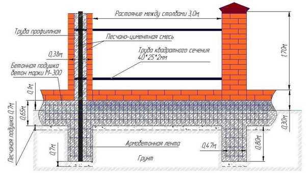 Размеры составных конструкций
