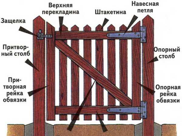 Структура дверцы