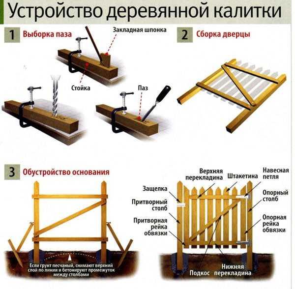 Компоненты конструкции