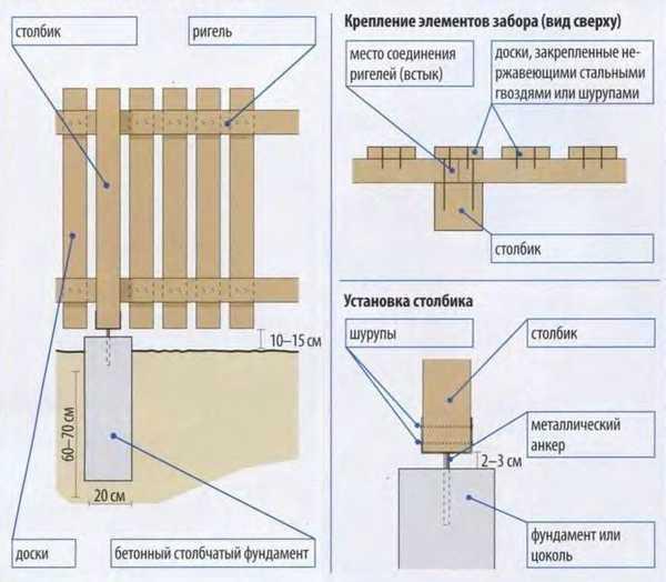 План монтажа деревянного забора