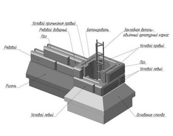 Монтаж ограждения из бетона