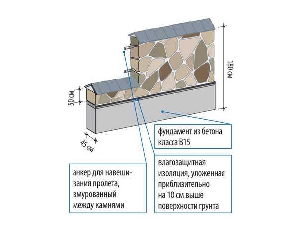 Монтаж каменного ограждения
