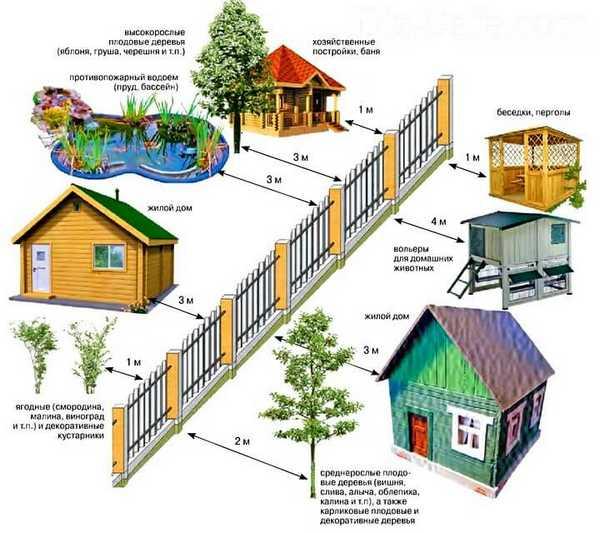 Правила установки построек