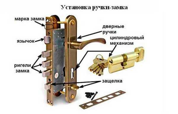Структура ручки и замочного механизма