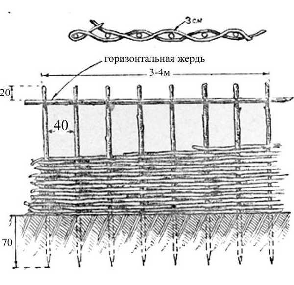 Схема плетеного заграждения