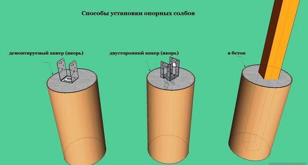 Монтаж на бетонную заливку