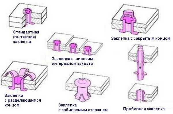 Возможные варианты заклепочных крепежей