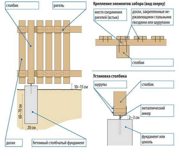 Порядок монтажа защиты из древесины