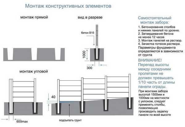 План установки секций