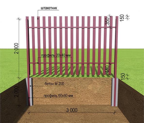 План строительства деревянной изгороди