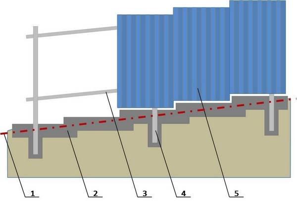 Тонкости строительства