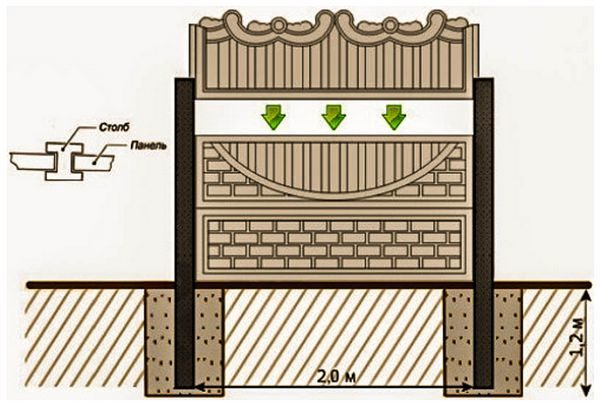 Сборка ограждения из бетона