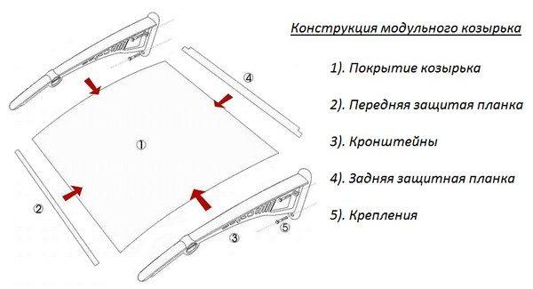 Тип конструкции