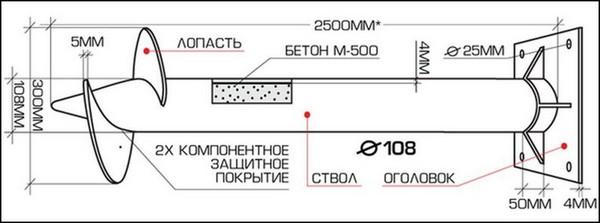 Определяющие параметры