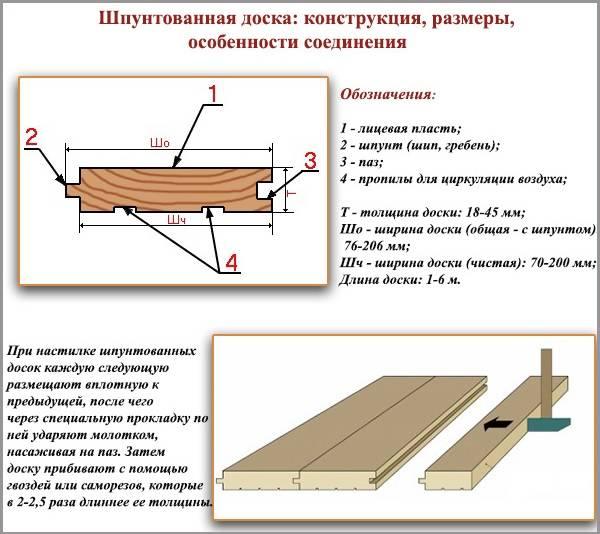 План древесного элемента