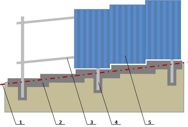 Набросок размещения ограды