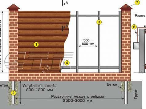 Схема установки ограды