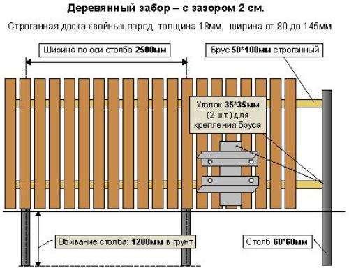 Чертеж для монтажа ограды