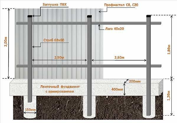 Чертеж для установки ограды