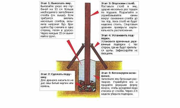 Выравнивание столбы