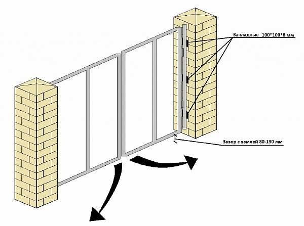 Эскиз установки ворот